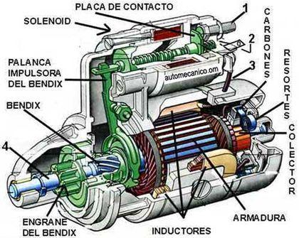 motor de arranque - descripcion y funcionamiento - Taringa!