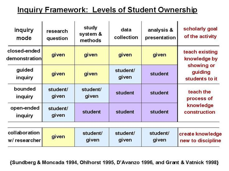 Inquiry Framework