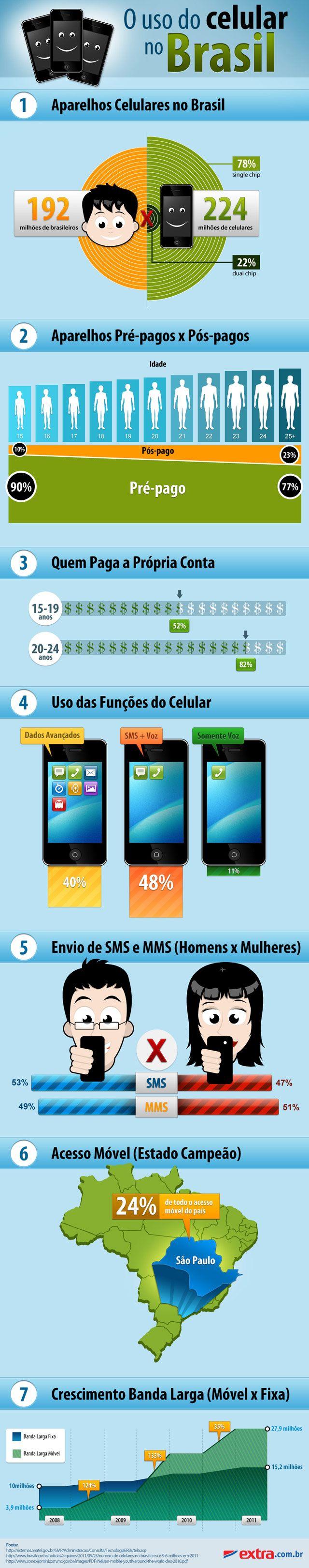 O uso do celular no Brasil. [infográfico]