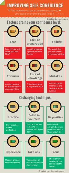 self confidence infographic