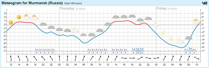 Сегодня погода в г.Мурманск https://www.hibiny.com/info/weather/murmansk  -1°  Переменная облачность, 0мм Слабый ветер  748 мм.рт.ст