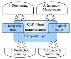 SAP PM Online Training At mySAPgurus.com http://www.mysapgurus.com/sap-functional-course/sap-pm