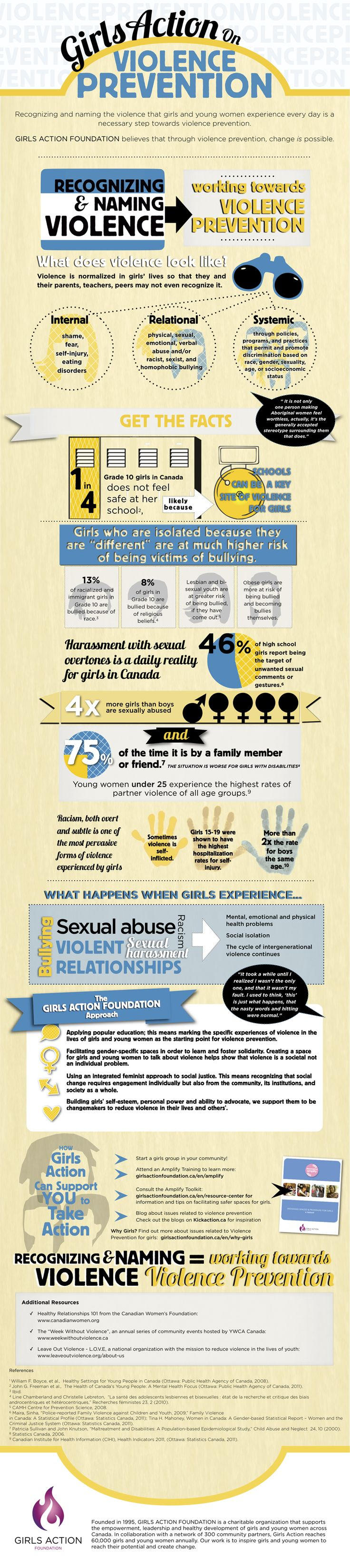 Girls Action on Violence Prevention | Girls Action Foundation    oRecognizing Violence is one part of working towards violence prevention, naming violence is the other – find out more about Violence Prevention.  #infographics