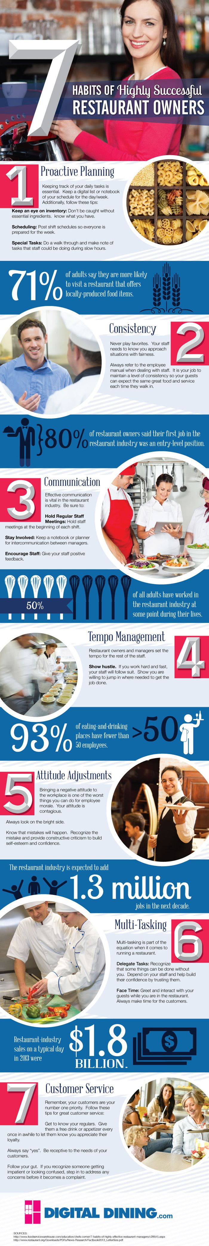 7 Habits of Highly Successful Restaurant Owners (Infographic)