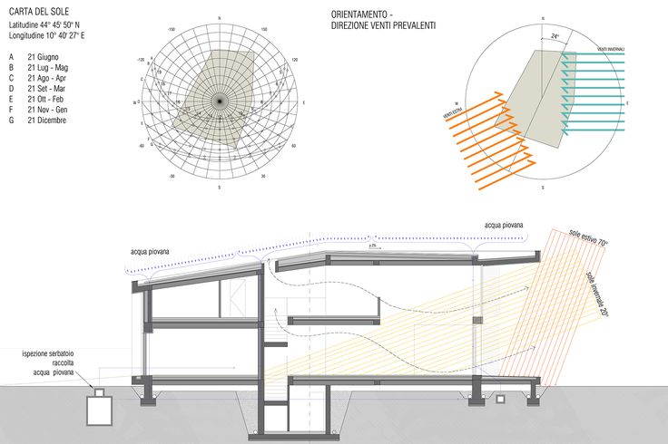 Casa sulla beviera | Bagnolo in Piano | 2013 – Andrea Oliva