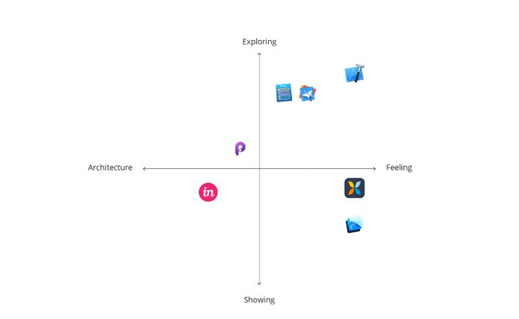 Selecting the optimal prototyping tool — The Artificial — Medium