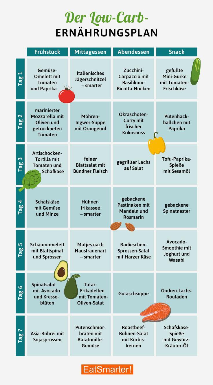 Ernährungsplan für gesunde Ernährung