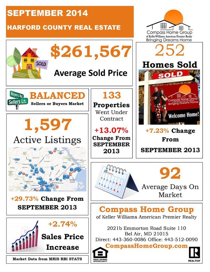 Best Real Estate Market Information Images On   Real