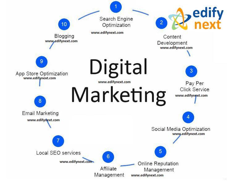 25 best Digital Media (SEO SMO SEM ORM) images on Pinterest - copy blueprint social media marketing agency