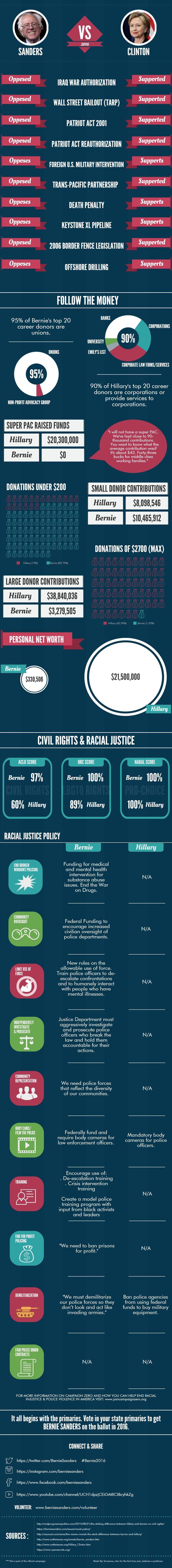Bernie Sanders infographic   Sanders vs Clinton   2016 Presidential Primaries  #Bernie2016 #infographic