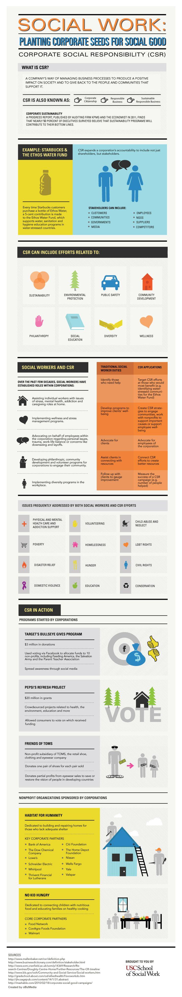 Responsabilidad Social Corporativa #infografia #infographic