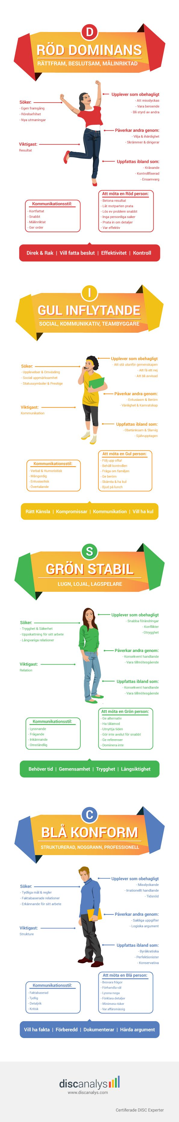 DISC Analys, Röd Gul Grön Blå Person, D I S C Personlighet, DISC Profil, Personlighetstest färger Infographic, Infografik