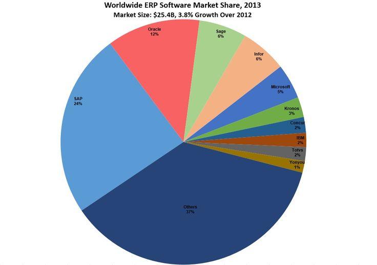ERP Market Share 2013