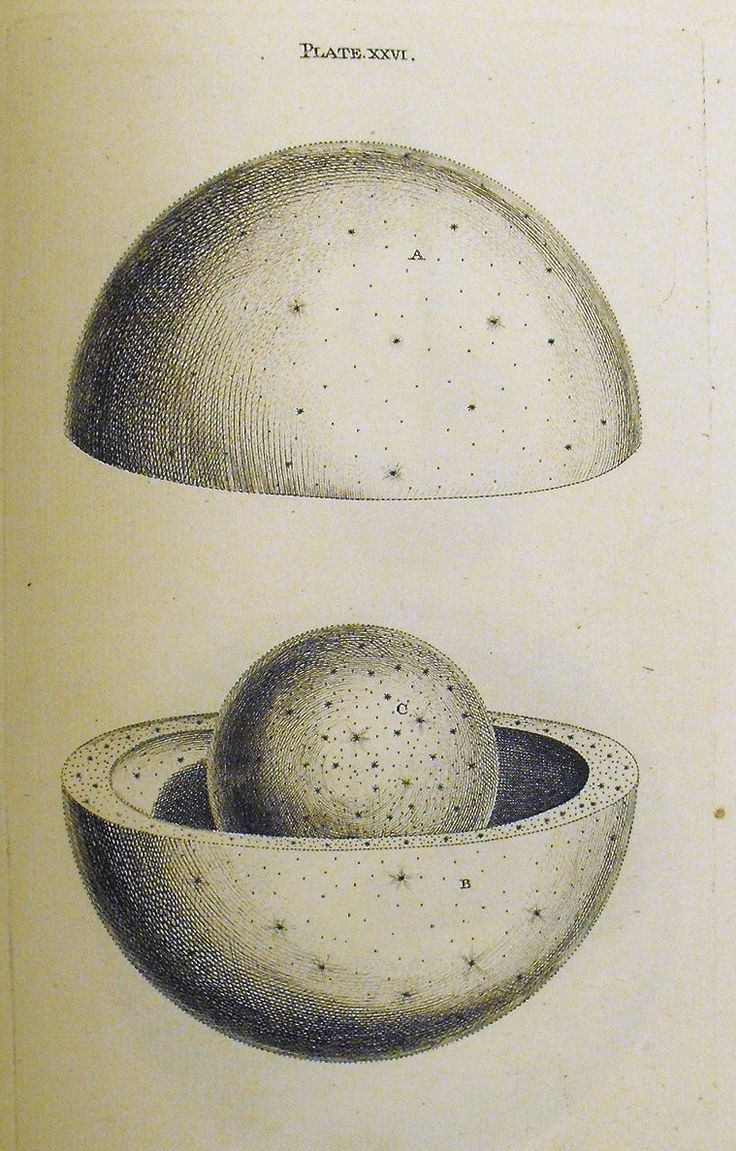 Thomas Wright, An original Theory or New Hypothesis of the Universe, 1750. Plate XXVI [i10r] 'represents a Creation of a double Construction...'. Sp Coll BD5-a.21.