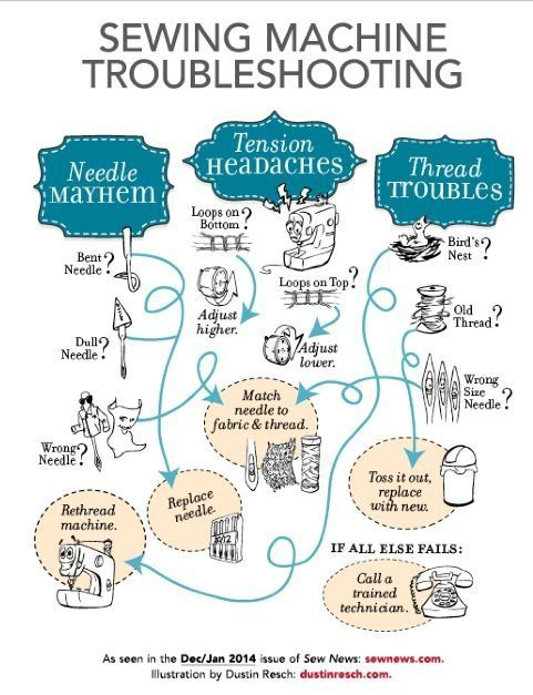 Sewing Machine Troubleshooting at-a-glance. #sewing #machine #tips