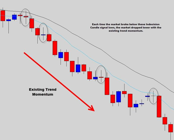 Visit our site http://www.theforexguy.com/best-forex-signals  for more information on Forex Signals.You could really begin to gain that edge in the marketplace that many traders have to press them from absolutely no to trading hero. Price action is the most effective tested trading technique and produced one of the most reputable and Best Forex Signals.