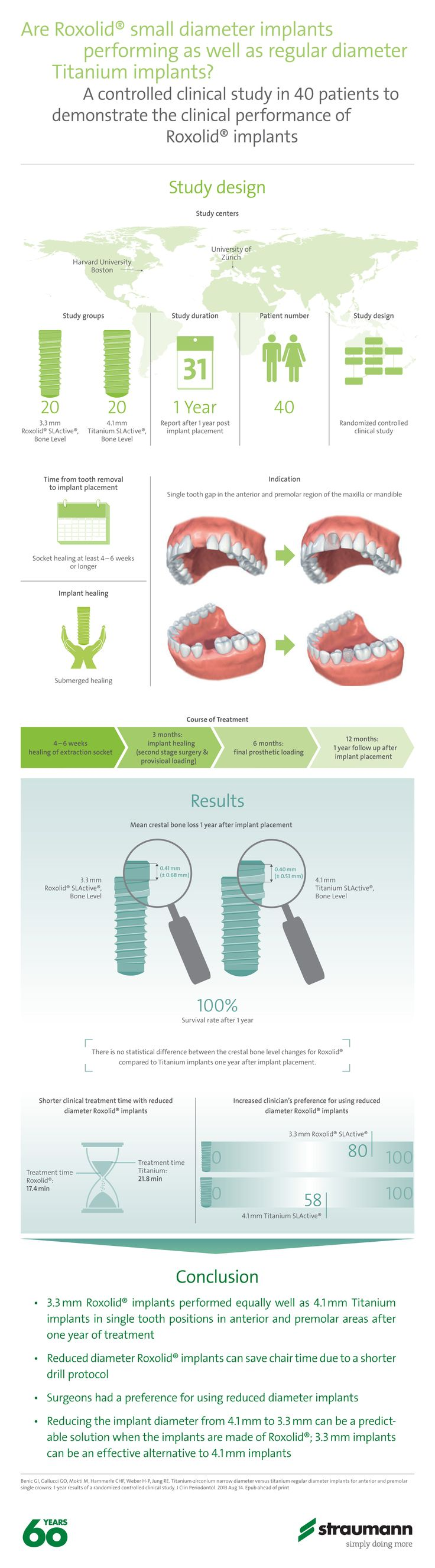 Are Roxolid® small diameter implants  performing as well as regular diameter Titanium implants? A controlled clinical study in 40 patients to demonstrate the clinical performance of Roxolid® implants.