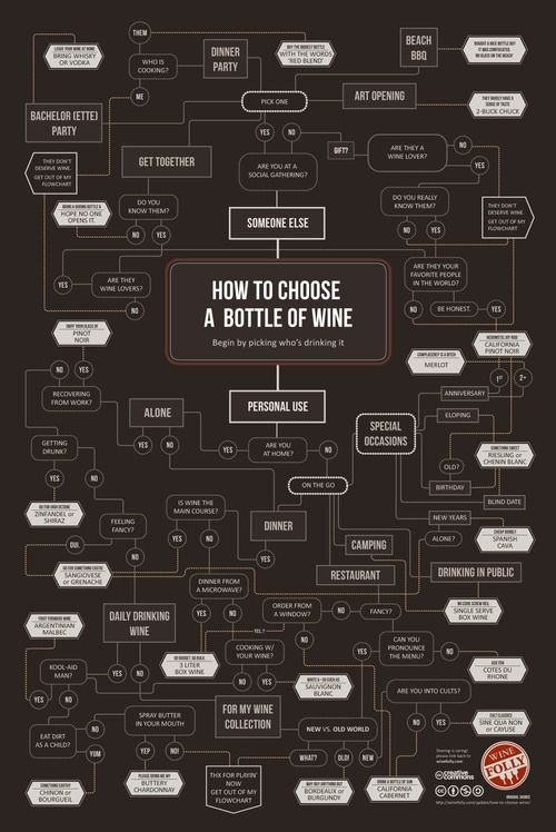 A simple way to choose a bottle of wine: Wine Time, Wine Charts, Choose Wine, Kitchens Dining, Wine Infographic, Cheat Sheet, Choo Wine, Wine Bottle, Cheatsheet