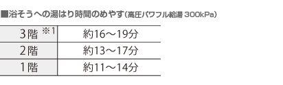 ■浴そうえの湯はり時間のめやす(高圧パワフル給湯 300キロパスカル) 3階※1:約16~19分 2階:約13~17分 2階:約11~14分