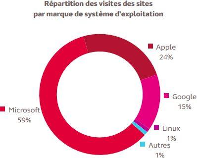 Répartition des visites des sites par système d'exploitation - En août 2014, les systèmes d'exploitation de Microsoft (Windows, Windows Phone et Xbox) dominent le marché générant près de 6 visites de sites sur 10 (59%) parmi les sites mesurés par eStat'Web.