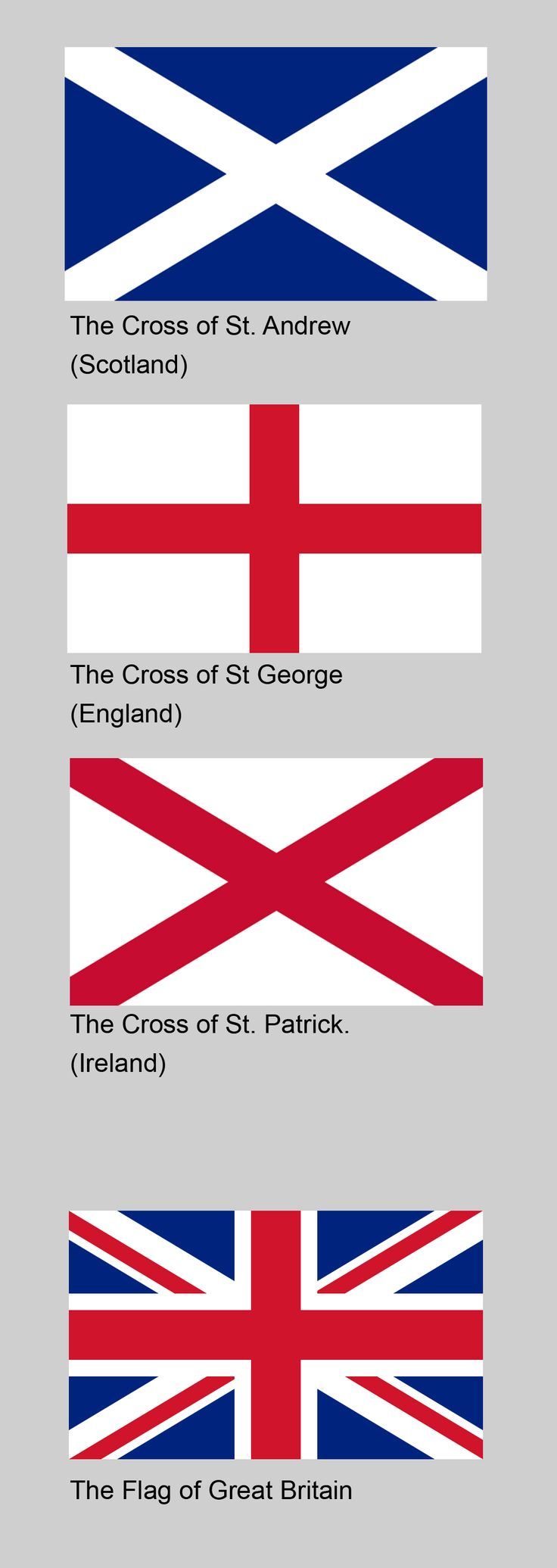 Correction, flag of the United Kingdom. The flag of Great Britain doesn't have the St Patrick cross as Ireland was not fully incorporated under the crown until 1807 I.e the formation of the United Kingdom of Great Britain and Ireland. Wales is not featured because it's a principality, not a kingdom.