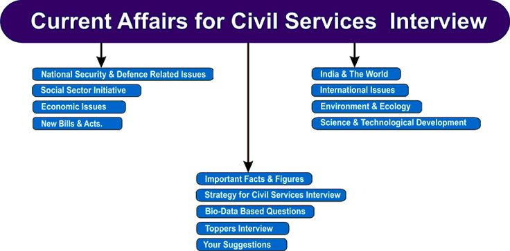 (Online Course) Current Affairs for IAS Interview 2012