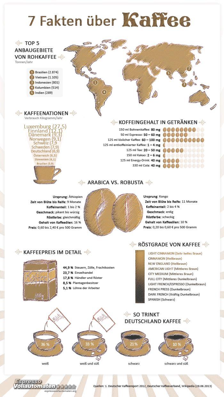 Infografik: 7 Fakten über Kaffee