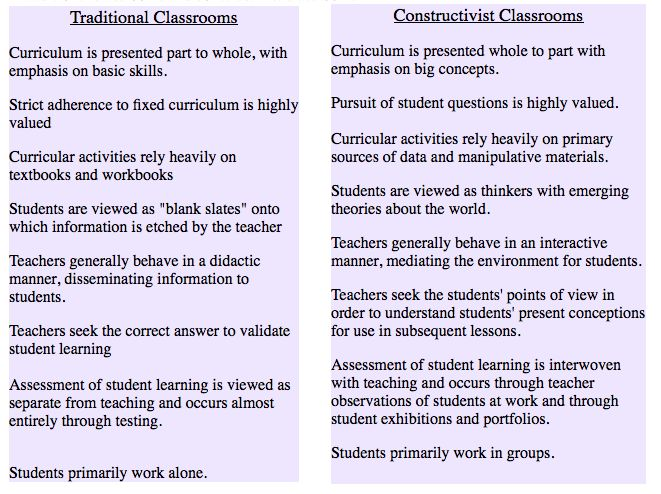 constructivism in education Constructivism has roots in philosophy, psychology, sociology, and education but while it is important for educators to understand constructivism, it is equally important to understand the implications this view of learning has for teaching and teacher professional development.