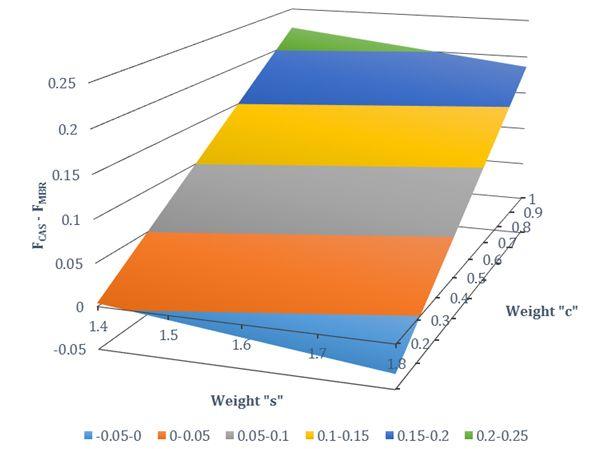 Assessment of full-scale CAS vs MBR technologies