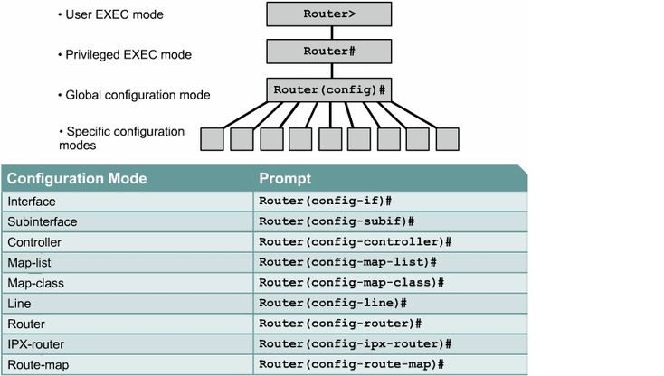 How to Configure Cisco Router Basically? there is the solutions...