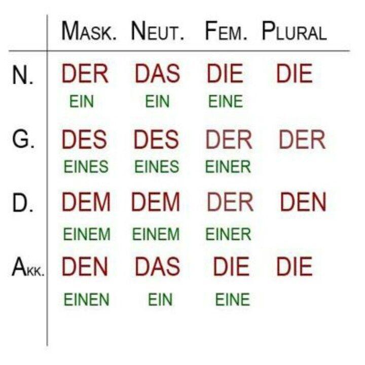 Todos los artículos alemanes