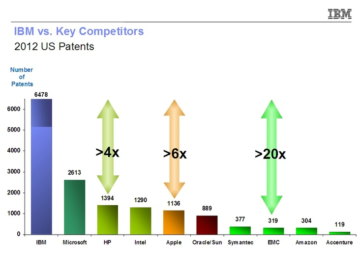How IBM Crushed Everyone Else In Patents For The 20th Straight Year #Think20: Technology Focus, Chiefs Patent, Patent Counseling, Patent Sweepstakes