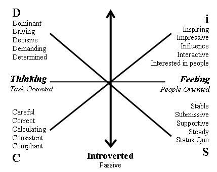 dominant submissive personality test