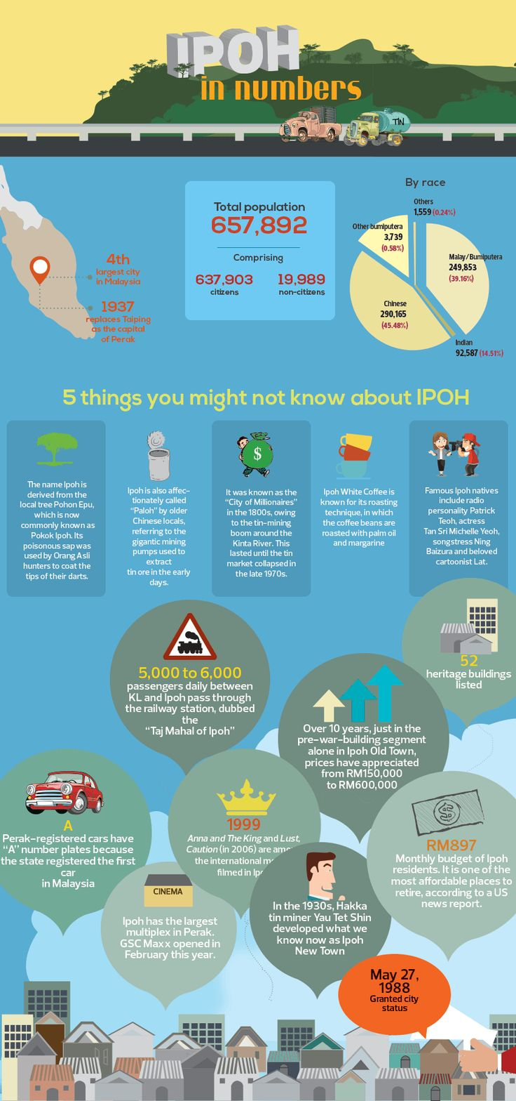 Ipoh, Malaysia in Numbers