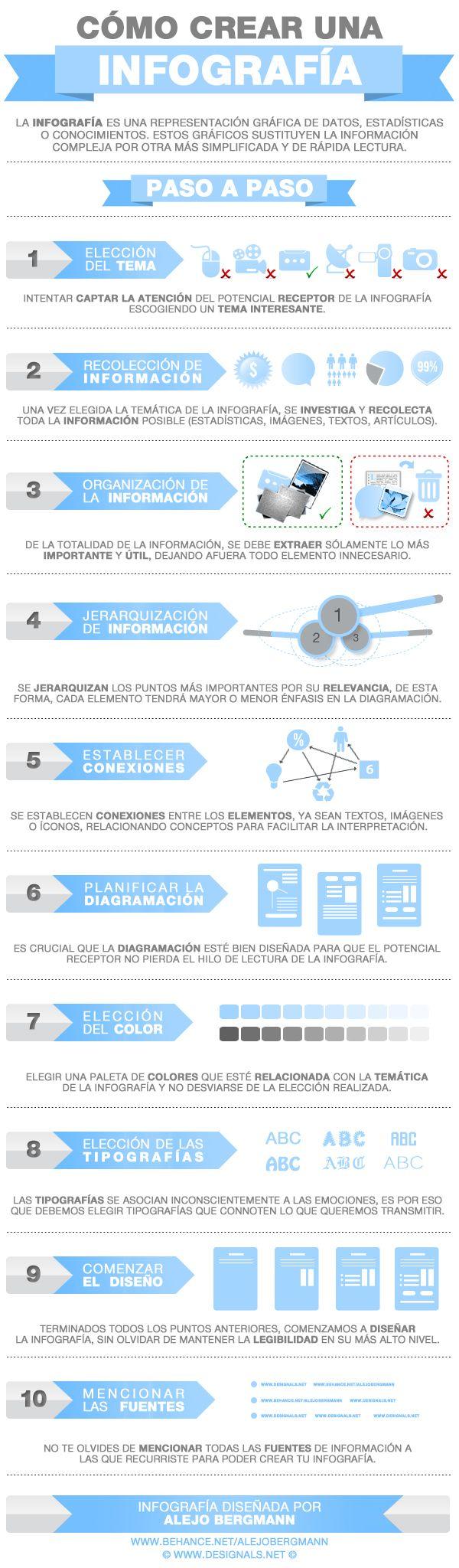 #infografia de cómo crear una #infografia La #infografía es una representación gráfica de datos, que nos facilitan la lectura y comprensión de los mismos ¿Qué pasos deberías seguir a la hora de crearla?