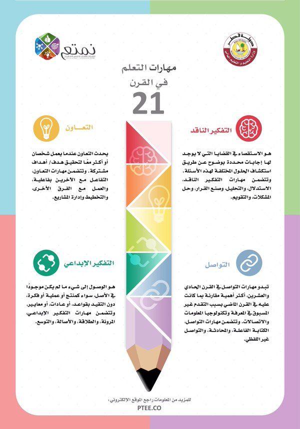 مهارات مهارات التعلم في القرن 21 عرض استراتيجيات التدريس مهارات القرن الواحد والعشرين المعرض التعليمي Study Skills Teaching Methods Life Skills Activities