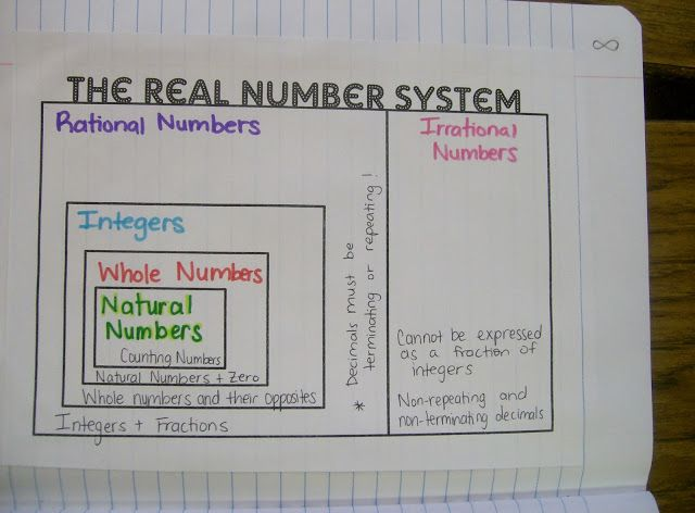 Math = Love: Algebra 1 Unit 1 Interactive Notebook Pages - The Real Number System
