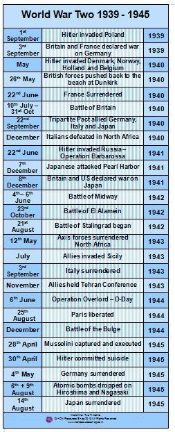 World War II Chart of Major Events, 1939 to 1945