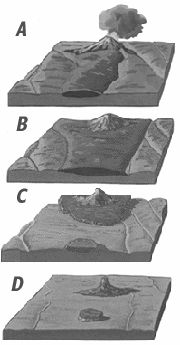 Diagram showing the evolution of a composite volcano