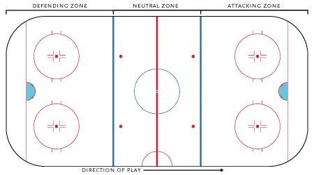 hockey rink photos | プレーヤーの人数 [ 編集 ]