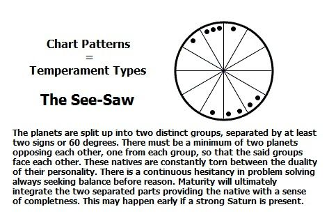 Chart Pattern The See Saw Astrology Astrology Numerology