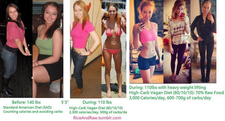 801010 diet weight loss