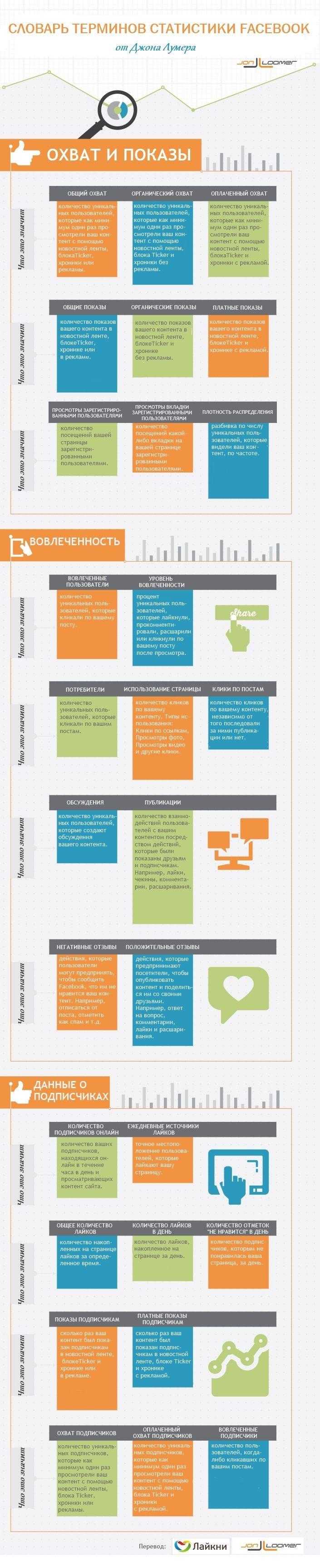 Инфографика: словарь терминов статистики Facebook