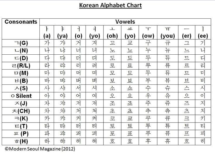 Korean Alphabet embroidery font | My Korean Culture (I'm ...