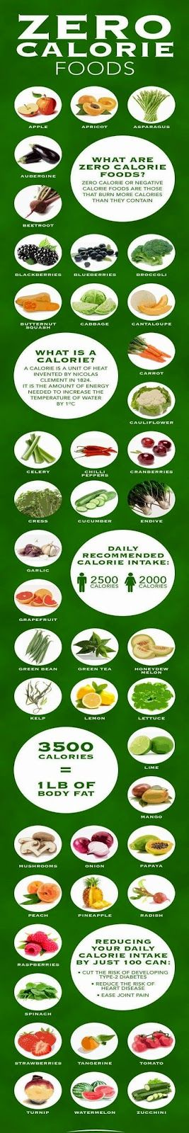 Zero Calorie Foods | Tricksly
