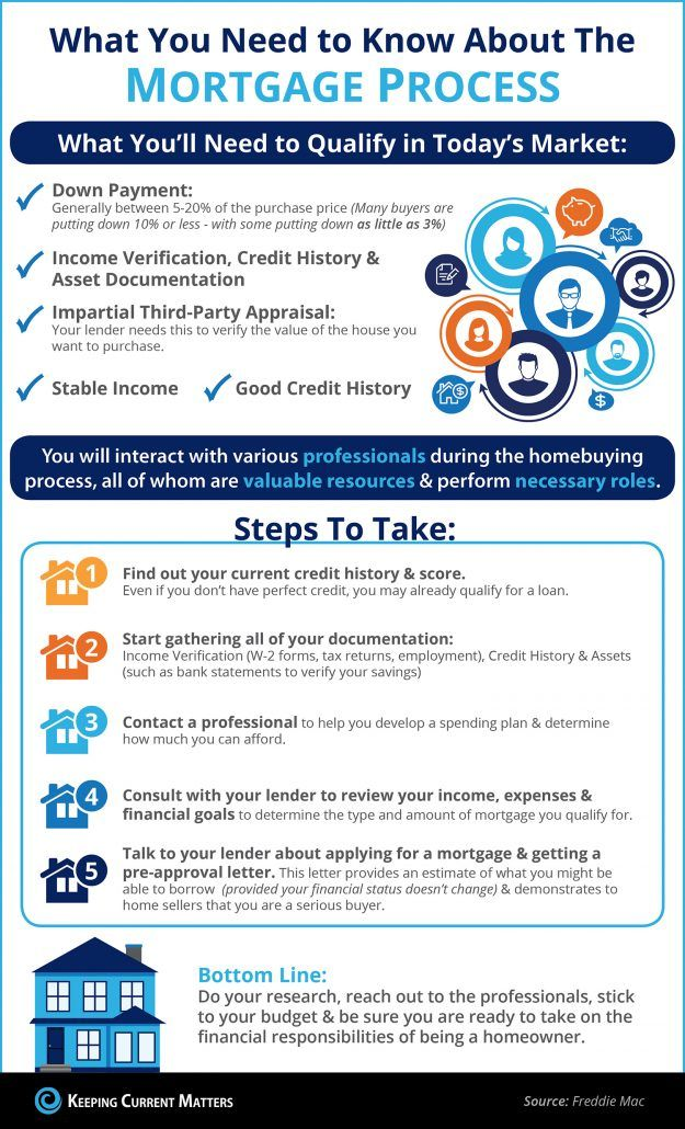 The Mortgage Process What You Need To Know Infographic Keeping Current Matters Mortgage Process Mortgage Infographic Real Estate Buyers