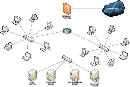 A local area network is a network that connects computers and devices in a limited geographical area such as a home, school computer laboratory, office building, or closely positioned group of buildings.