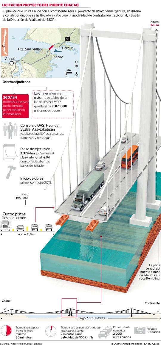 Consorcio ofrece levantar puente Chacao cinco meses antes de lo previsto. El único oferente, el consorcio internacional OAS, Hyundai, Systra, Aas-Jakobsen, se adjudicó el proyecto por $ 360.134 millones.