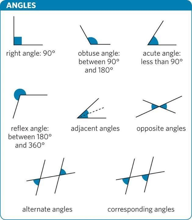 Vocabulary: Angles