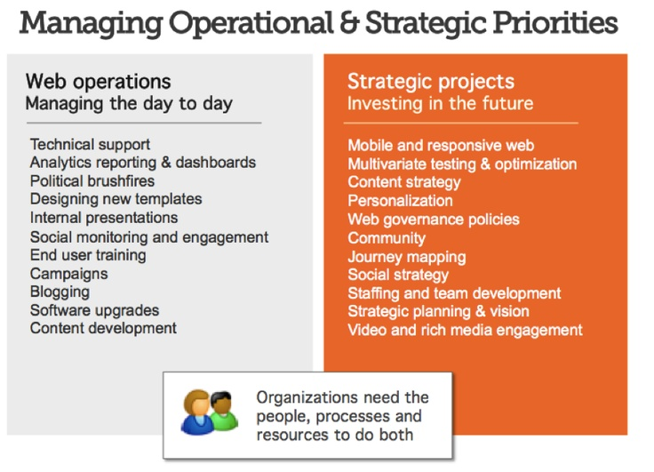 cmsstrategy - day to day vs long term priorities